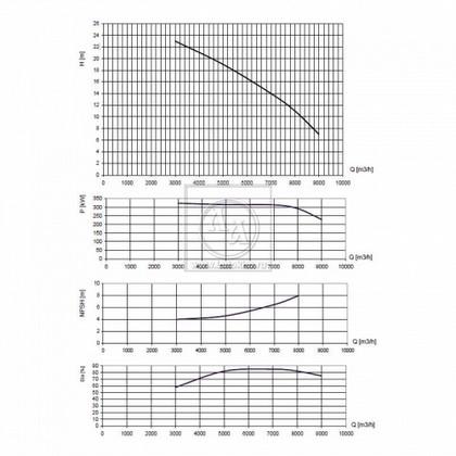 Стационарная дизельная мотопомпа для тяжелых условий эксплуатации ET DS750-9000/23 VL ML (Италия)